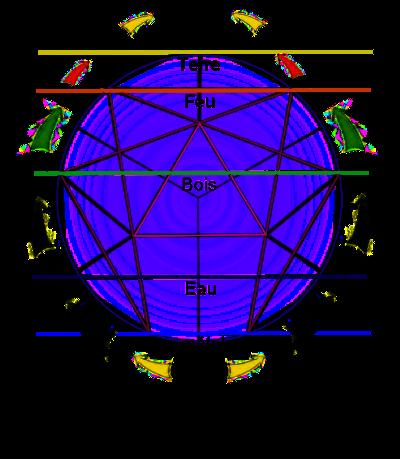 5 elements tao et enneagramme